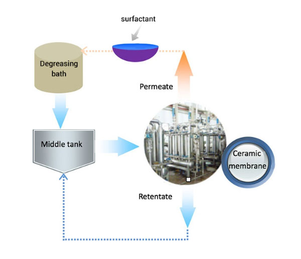degreasing-liquid-treatment-flow-process-diagram