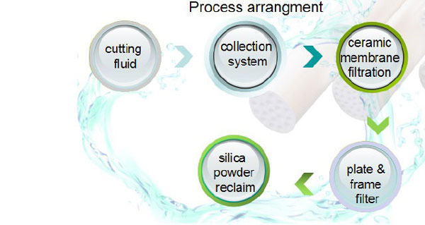 polysolicon cutting fluid recovery