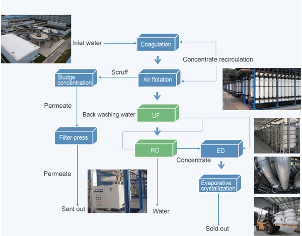 paper industry wastewater