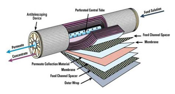 NF Membrane Technology