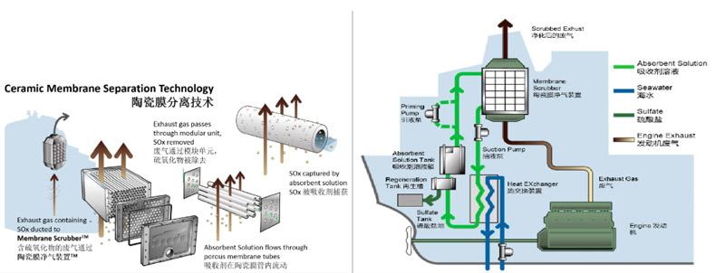 Gas Cleaning System - JIUWU HI-TECH Membrane Technology