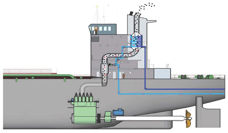 Working principle of ship engine exhaust gas scrubbing system